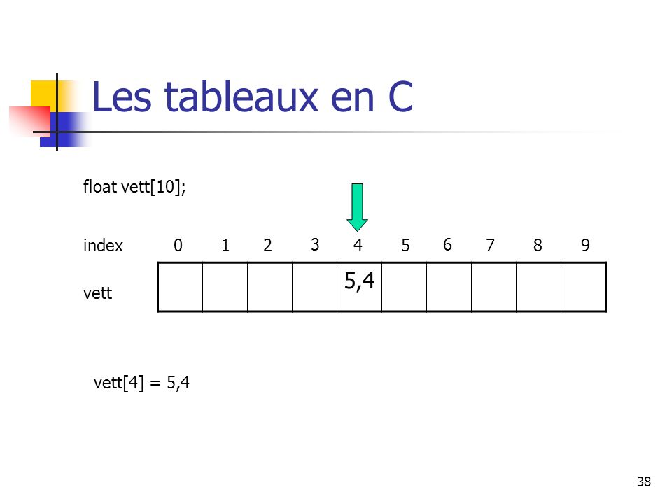 Les tableaux en C 5,4 float vett[10]; index 1 2 3 4 5 6 7 8 9 vett